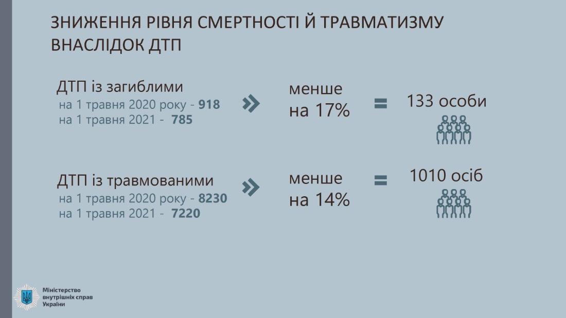 Позитивные изменения на дорогах общего пользования в Украине
